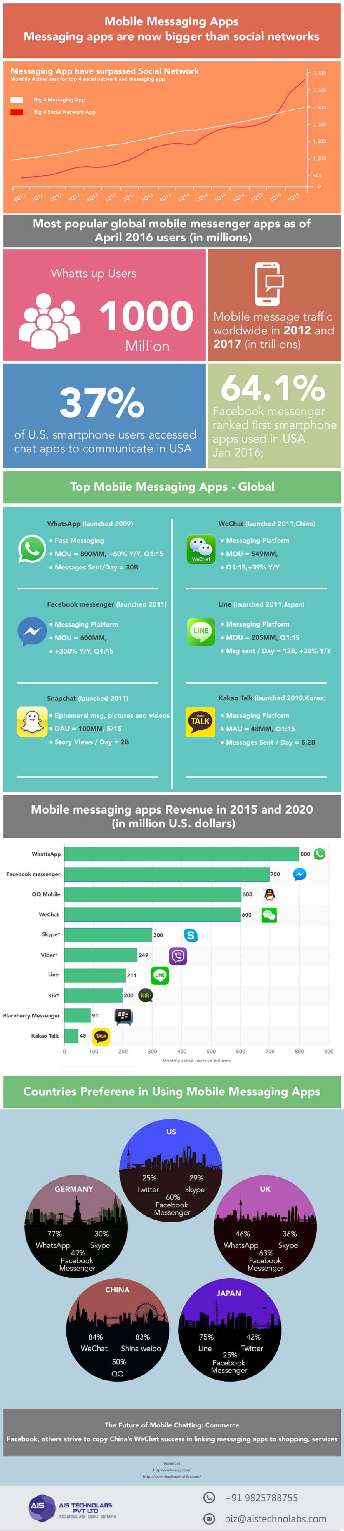 mobile messaging app