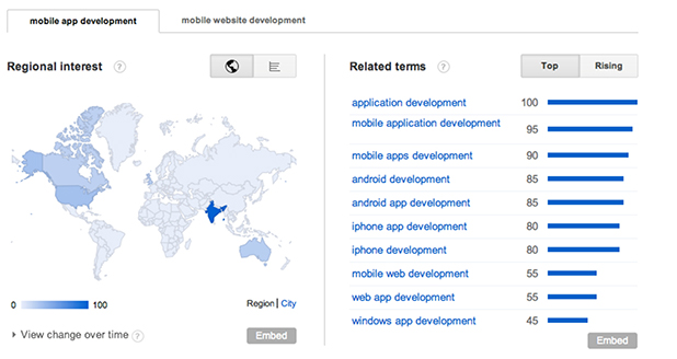 Search Trends for Mobile Application Development