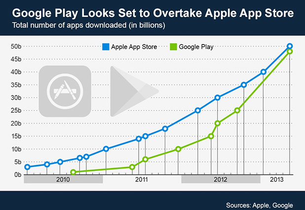 Google Play To Overtake iOS App Store Anytime Soon