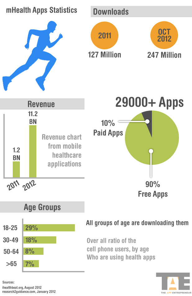 mHealth Apps Statistics