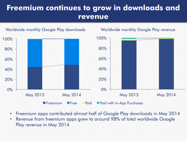 GooglePlay Revenue