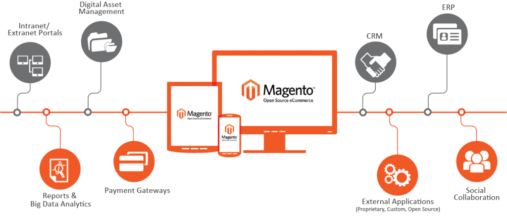 Magento Is Best CMS for eCommerce