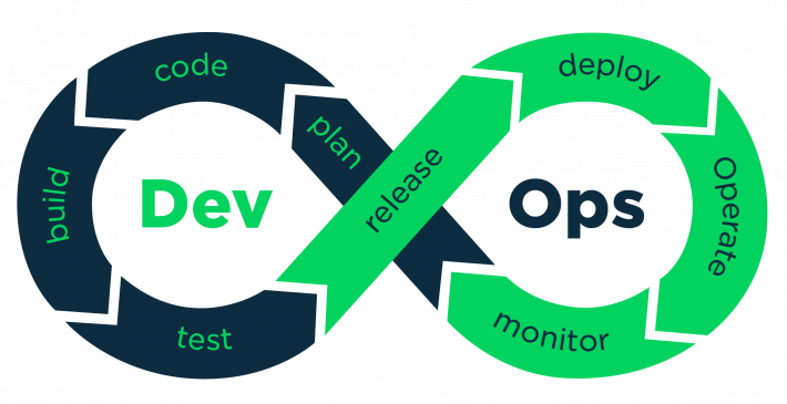 Importance of DevOps